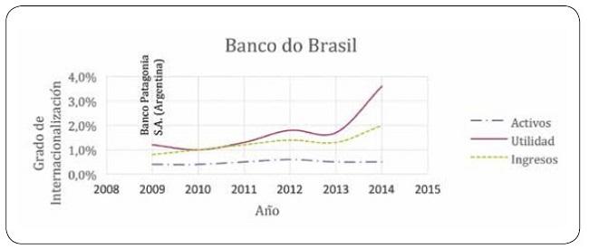 o grau de internacionalização do Banco do Brasil.
