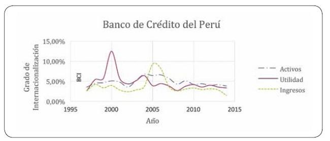 grau de internacionalização do Banco de Crédito do Peru (BCP).