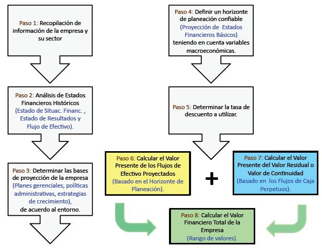 Metodología Para Valoración Financiera De Pymes Colombianas