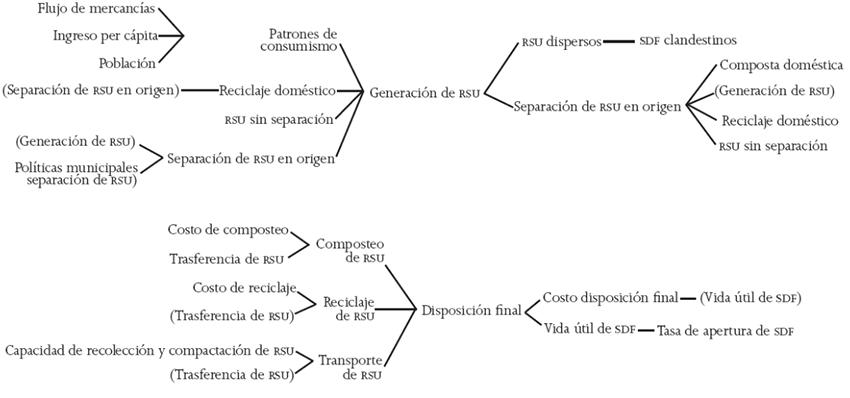 Visor Redalyc - Patrones de organización social en la gestión de ...