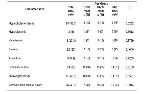 Risk factors for developing cardiovascular disease in women