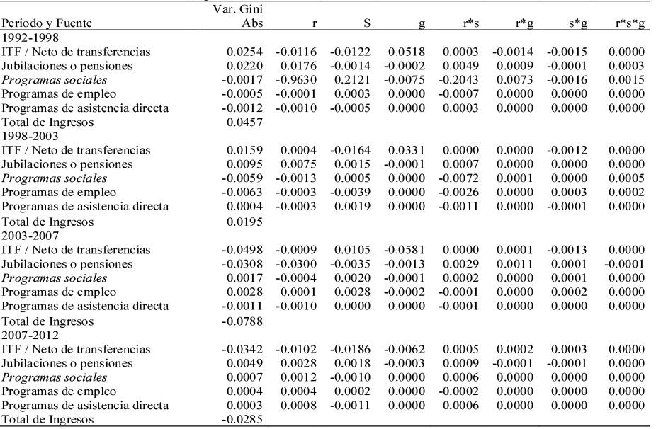 Política social y desigualdad en la región del Gran Buenos Aires ...