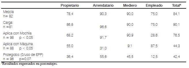 Visor Redalyc - Vulnerabilidad y riesgo por plaguicidas en ... 7d5a9b9a8a42