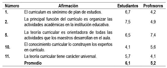 El Curriculum En Estudiantes Y Profesores De Los Programas