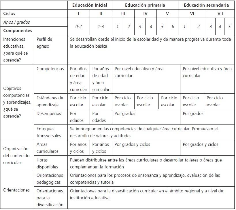 Visor Redalyc El Currículo De La Educación Básica En
