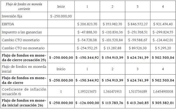 Flujo de fondos pr13