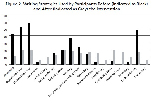Example Of A Good Thesis Statement For An Essay Figure  Shows The Type Of Writing Strategy Students Used Before And After  The Intervention It Can Be Noticed That Before The Intervention The Writing   High School Admissions Essay also Learning English Essay Example Rhetorical Metacognitive And Cognitive Strategies In Teacher  Hamlet Essay Thesis