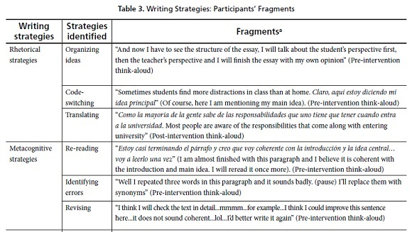 High School Admissions Essay Figure  Shows The Number Of Times Each Writing Strategy Was Used By  Participants Before And After The Intervention That Is In Their Writing  Of The First  Write A Good Thesis Statement For An Essay also Science Fiction Essays Rhetorical Metacognitive And Cognitive Strategies In Teacher  Apa Format For Essay Paper