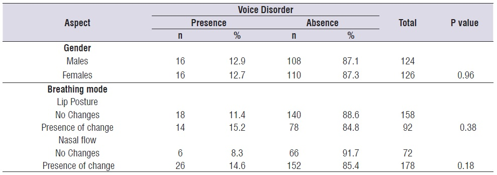 Visor Redalyc - Association between voice disorder and breathing