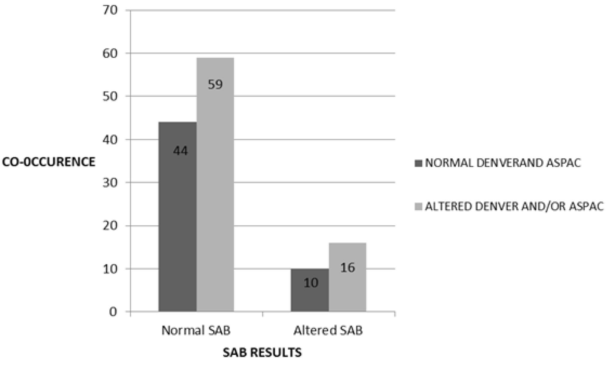 denver ii developmental screening test results