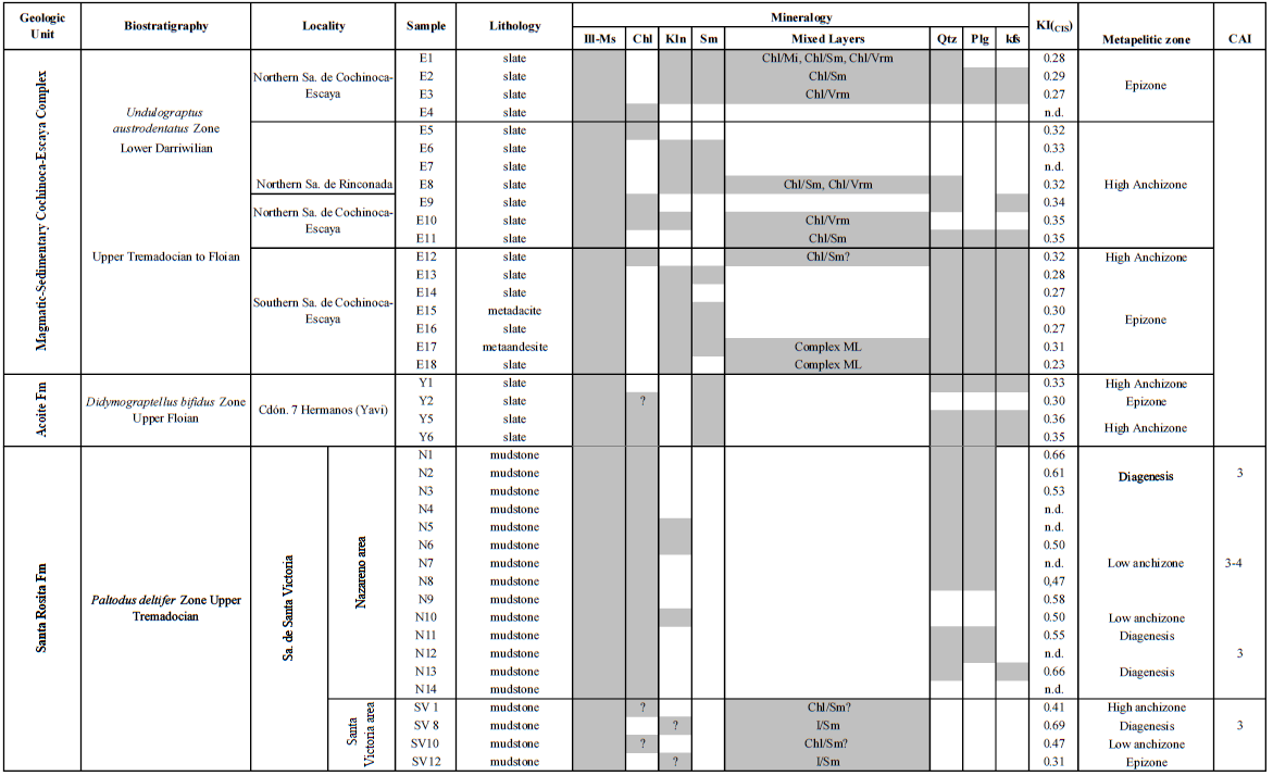 Visor Redalyc - Outlining the thermal posdepositional