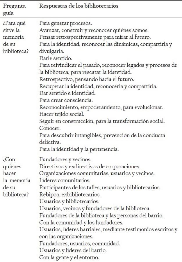 Visor Redalyc - Memorias colectivas de las Bibliotecas populares y ...