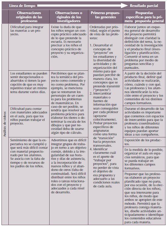 Visor Redalyc - El acompañamiento a docentes de educación básica ...