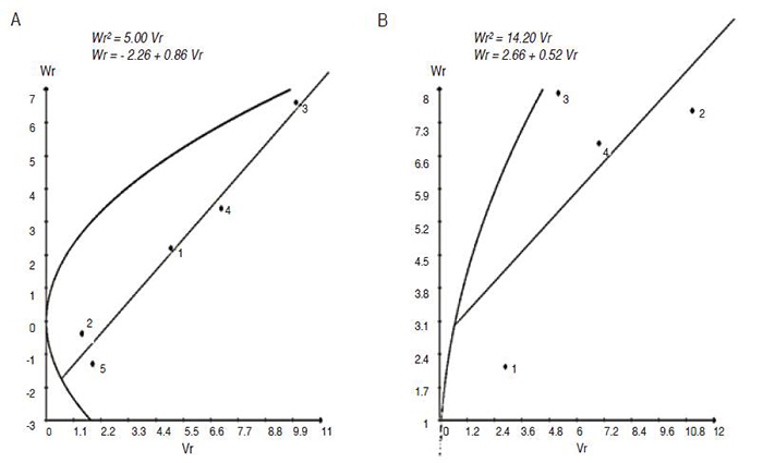 Genetic analysis of morpho-physiological traits and yield