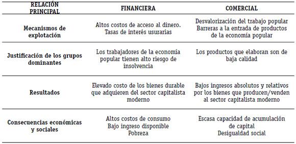 La Economía Popular Y Sus Relaciones Determinantes