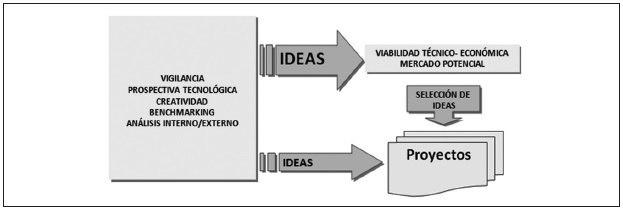 figura 1 herramientas para la innovacin fuente httpcachemetaspaceportalcom46754png
