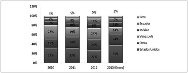 figura 2 participacin de los principales pases destinos de exportacin de confecciones fuente observatorio econmico nacional del sistema de moda