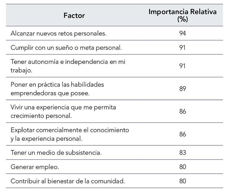 El Individuo Y Sus Motivaciones En El Proceso Emprendedor