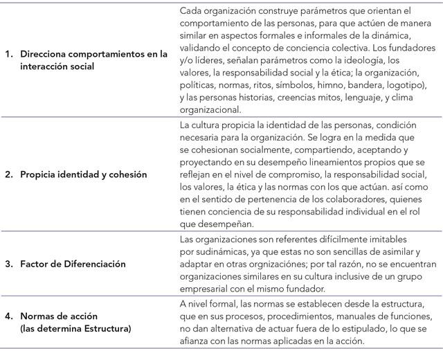 Elementos para la relación entre cultura organizacional y estrategia