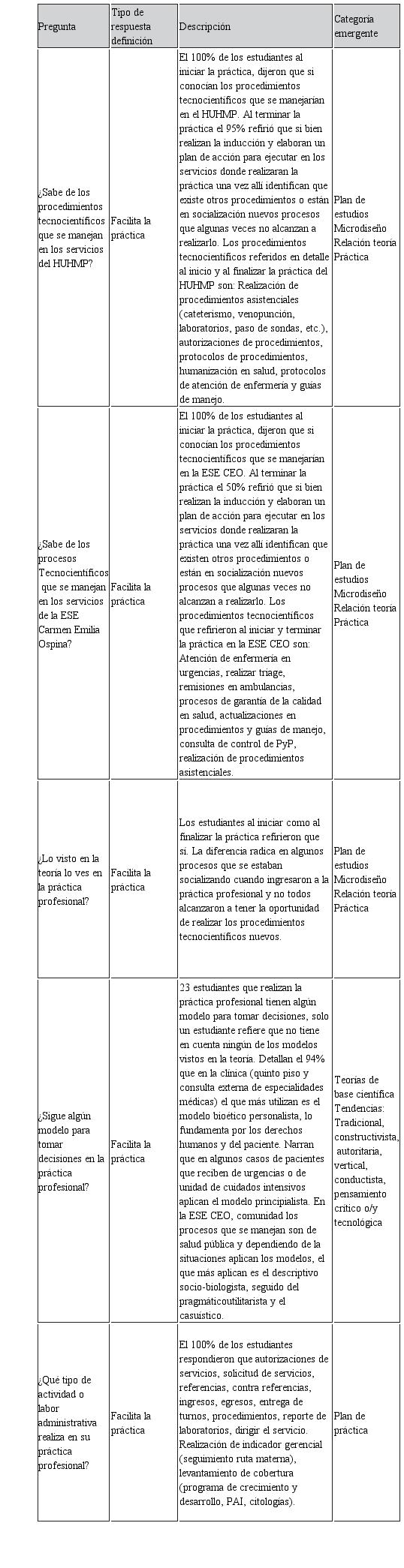 Visor Redalyc - Dilemas bioéticos de los estudiantes de enfermrería ...