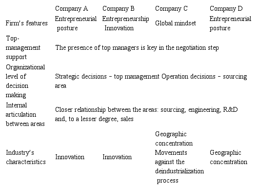 AN ANALYSIS OF THE ORGANIZATIONAL STRUCTURE AND THE PROCESS