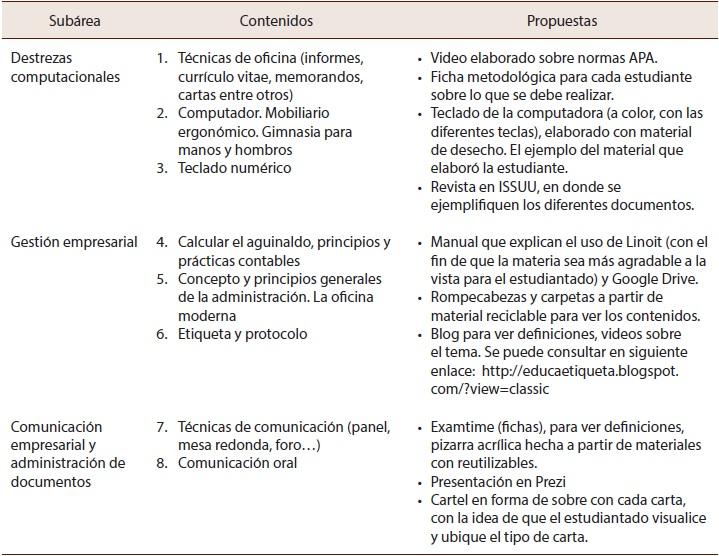Recursos Didácticos Para El Aprendizaje De La Educación Comercial Sistematización De Una Experiencia En Educación Superior