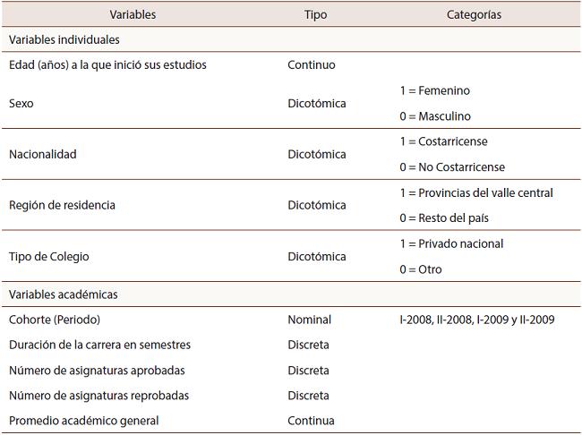 Visor Redalyc - Análisis de cohorte: Deserción, rezago y