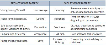 DIGNITY PROMOTED OR VIOLATED: HOW DOES THE DEAF PERSON