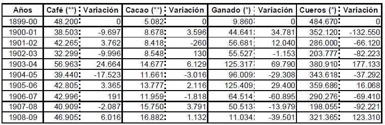 Visor Redalyc Economía Y Agricultura En Venezuela Durante Los Años