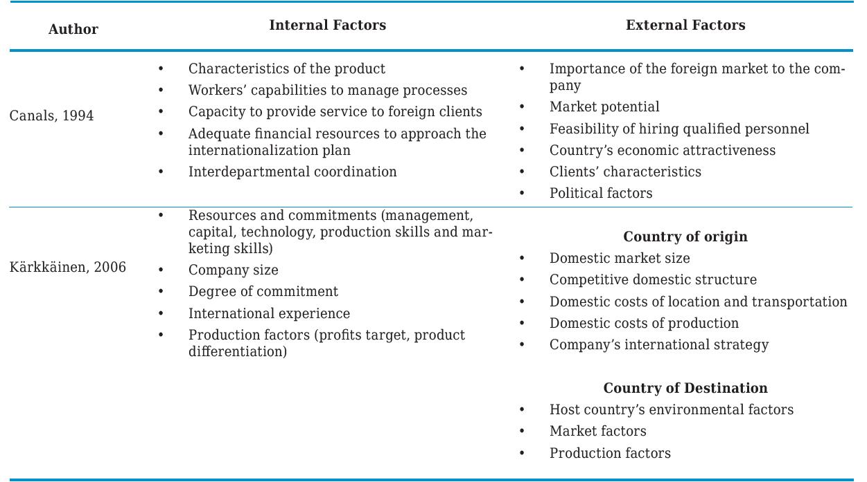 Internal and external factor of international