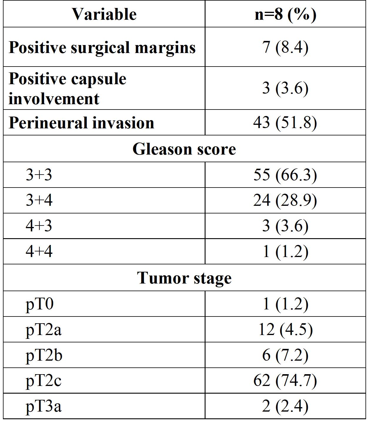 gleason 54 prostate cancer