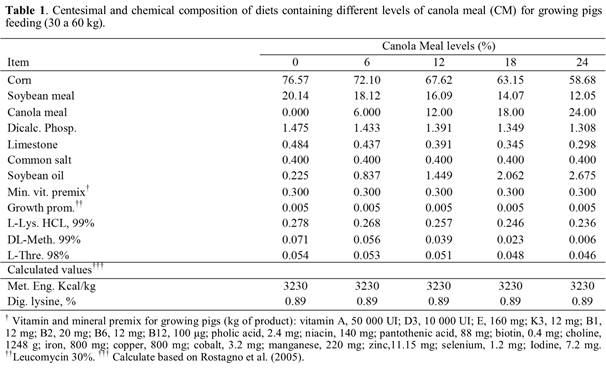 PERFORMANCE AND QUANTITATIVE AND QUALITATIVE CARCASS TRAITS IN PIGS