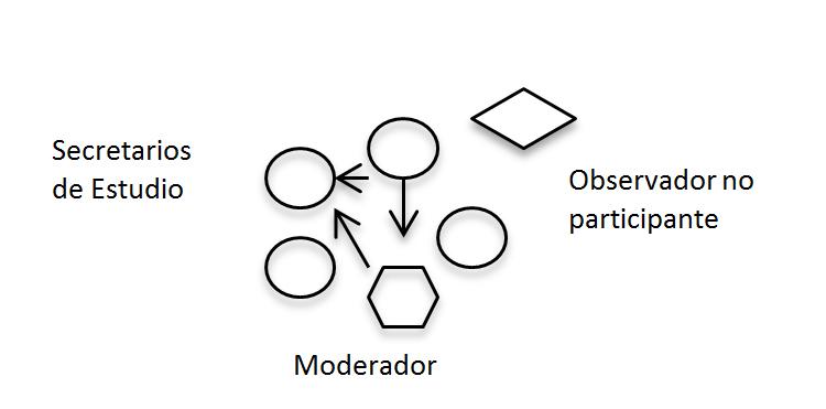 Visor Redalyc Coordinación Y Aprendizaje En Una Comunidad