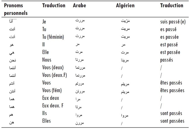 L Arabe Standard Et L Algerien Une Approche Sociolinguistique Et Une Analyse Grammaticale