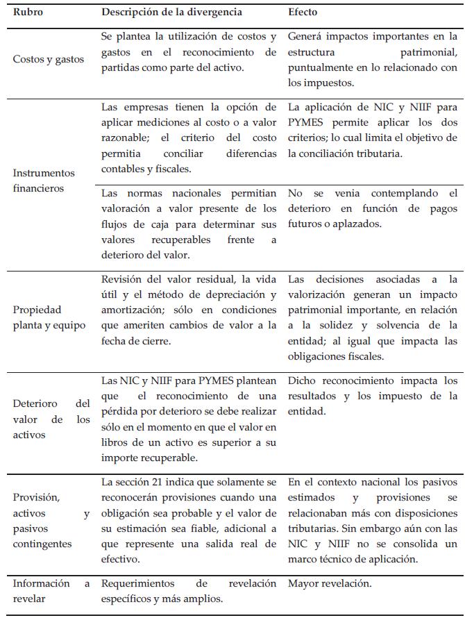 Efectos de las normas contables internacionales en las Instituciones ...