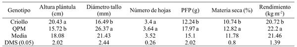 Comparaison moyenne du rendement du fourrage vert et de ses composants dans des conditions de serre dans un QPM et un maïs Criollo à Celaya, Guanajuato, Mexique, 2014.