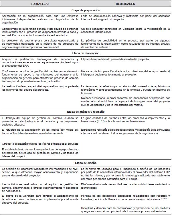 Análisis del impacto organizacional en el proceso de