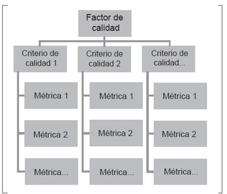 Modelos De Calidad Del Software Un Estado Del Arte