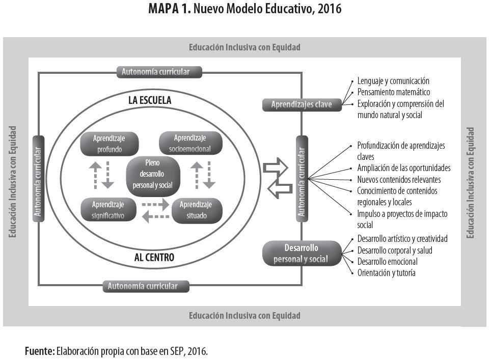 Principios E Implicaciones Del Nuevo Modelo Educativo