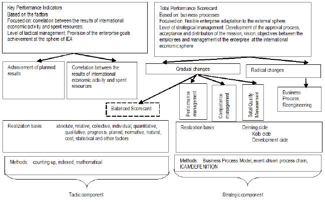 Formalization Of The Enterprise International Economic