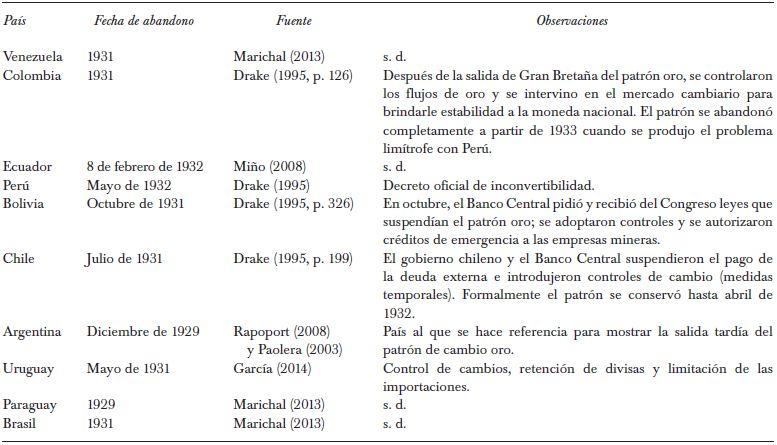 Visor Redalyc - Ecuador y su obstinación monetaria: causas de la ...