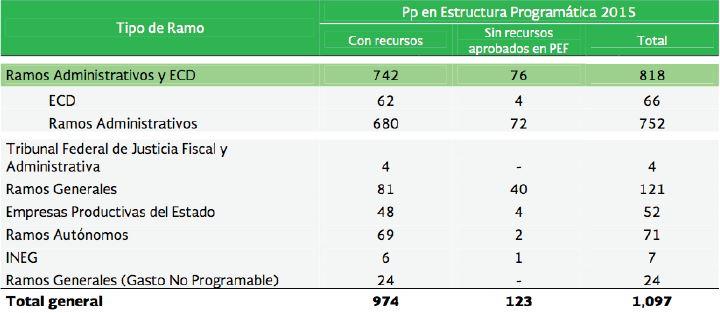 Visor Redalyc Incrementalismo Presupuestal En México Un