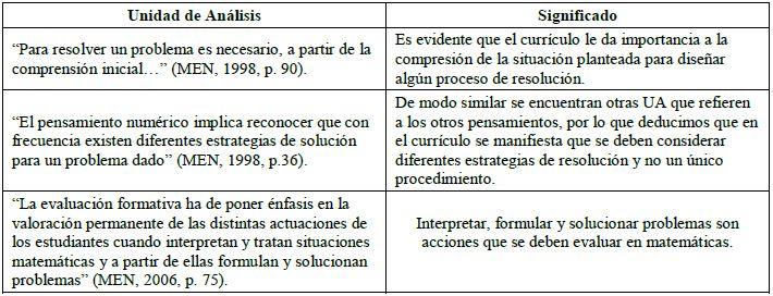 Manifestaciones De Los Profesores De Matematicas Sobre Sus Practicas De Evaluacion De La Resolucion De Problemas