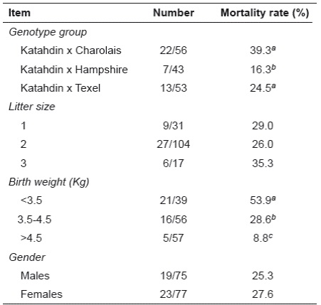 Growth and pre-weaning mortality of Katahdin lamb crosses