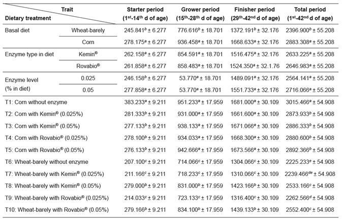 Visor Redalyc - Influence of non-starch polysaccharide