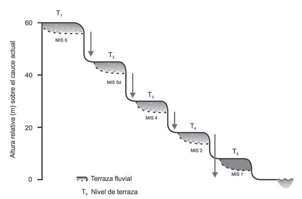 Visor Redalyc Evolución Geomorfológica Cuaternaria Del