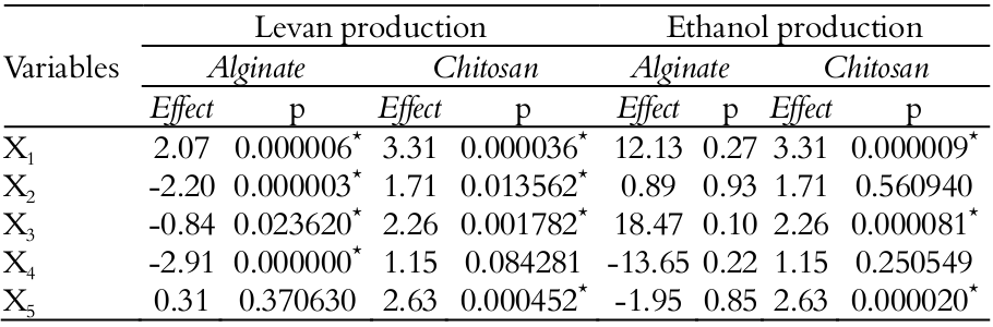 Ethanol and Levan production by sequential bath using