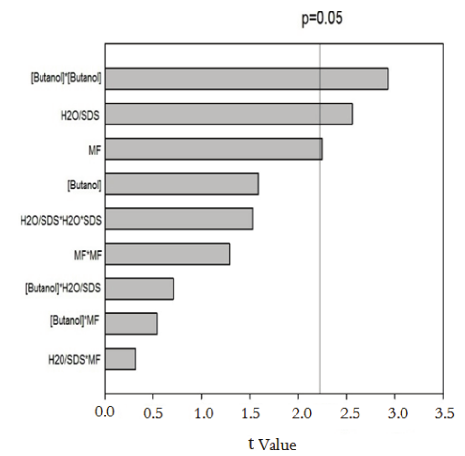 pareto graph for standard effects of variables concentration of butanol  (mass percentage), (x1), h2o sds-1 ratio (x2), flour mass (x3) on protein  extraction