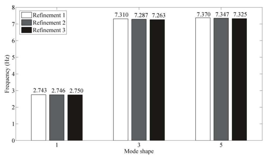 Dynamic test for determining the elastic modulus of coffee
