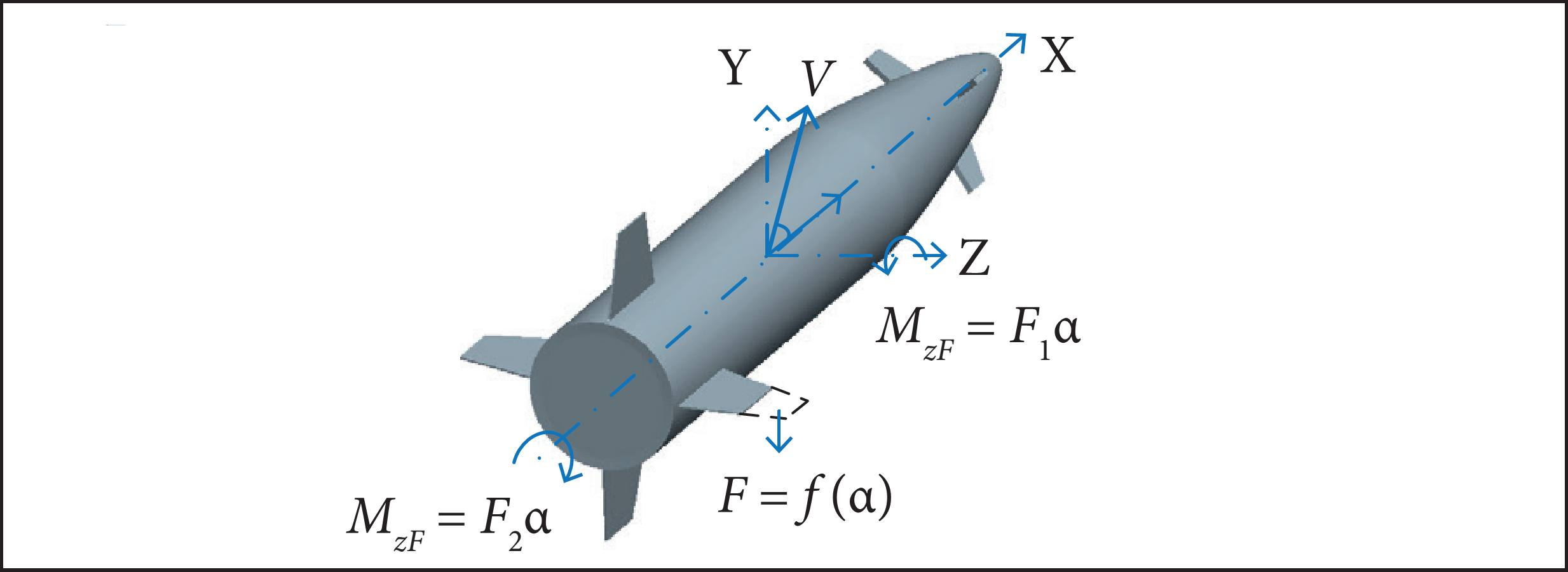 Visor Redalyc The Control Of Asymmetric Rolling Missiles Based On Kc 135 Engineering Schematics Structural Damage Schematic Diagram